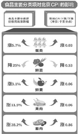 上月北京鲜菜瓜果价格环比明显下降
