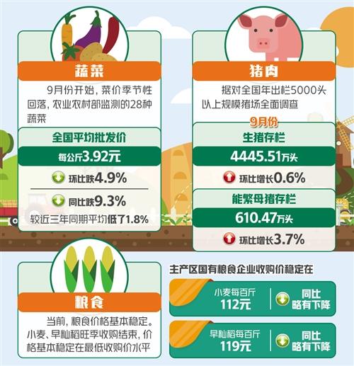 主要农产品价格走势三问 蔬果价格回落会持续吗?